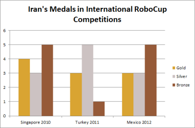 Iran's Medals in International RoboCup Competitions