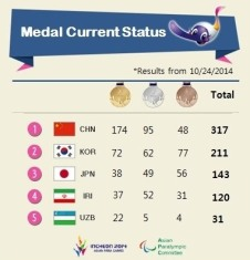 2014 Asian Para Games - Final Medal Count