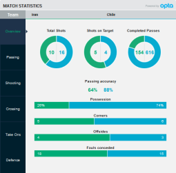 2015 Iran-Chile - football (soccer), friendly FIFA match in Austria - Stats