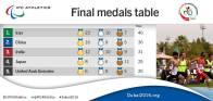IPC Athletics Asia-Oceania Championships 2016 - Medal table